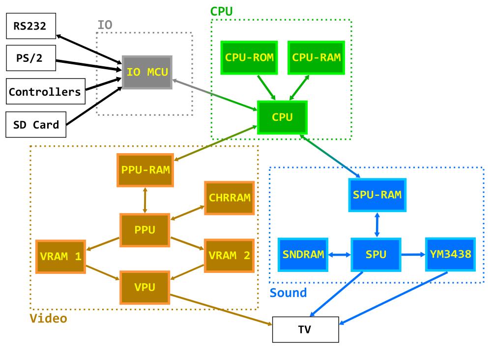 Construindo um console de videogame Homebrew Architecture2
